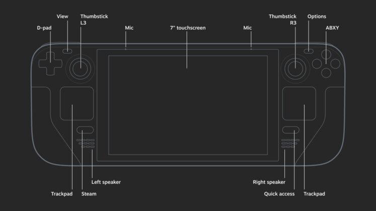 Steam Deck design